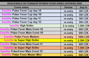 Kvalifikace poker fever series